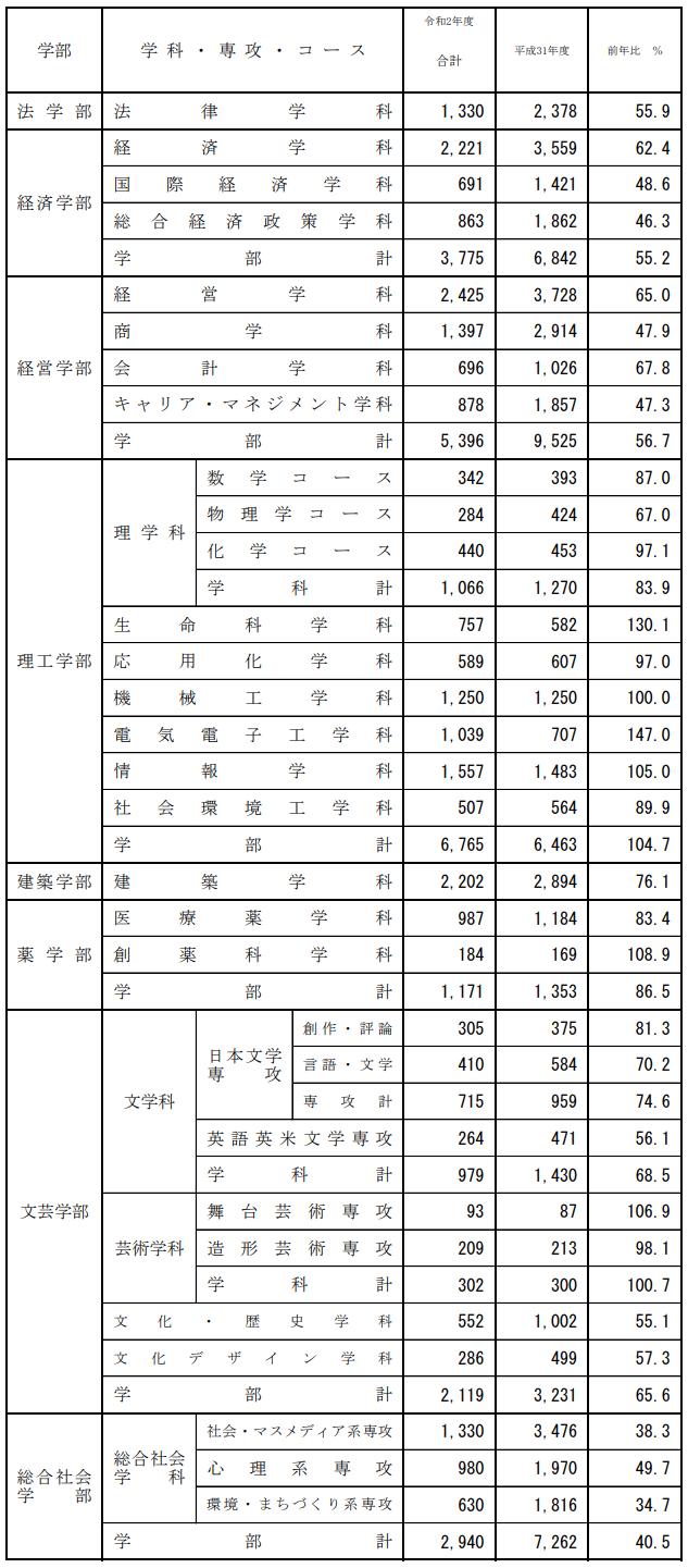 2020 倍率 近畿 大学